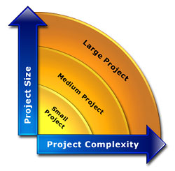 Project Size vs Project Complexity diagram